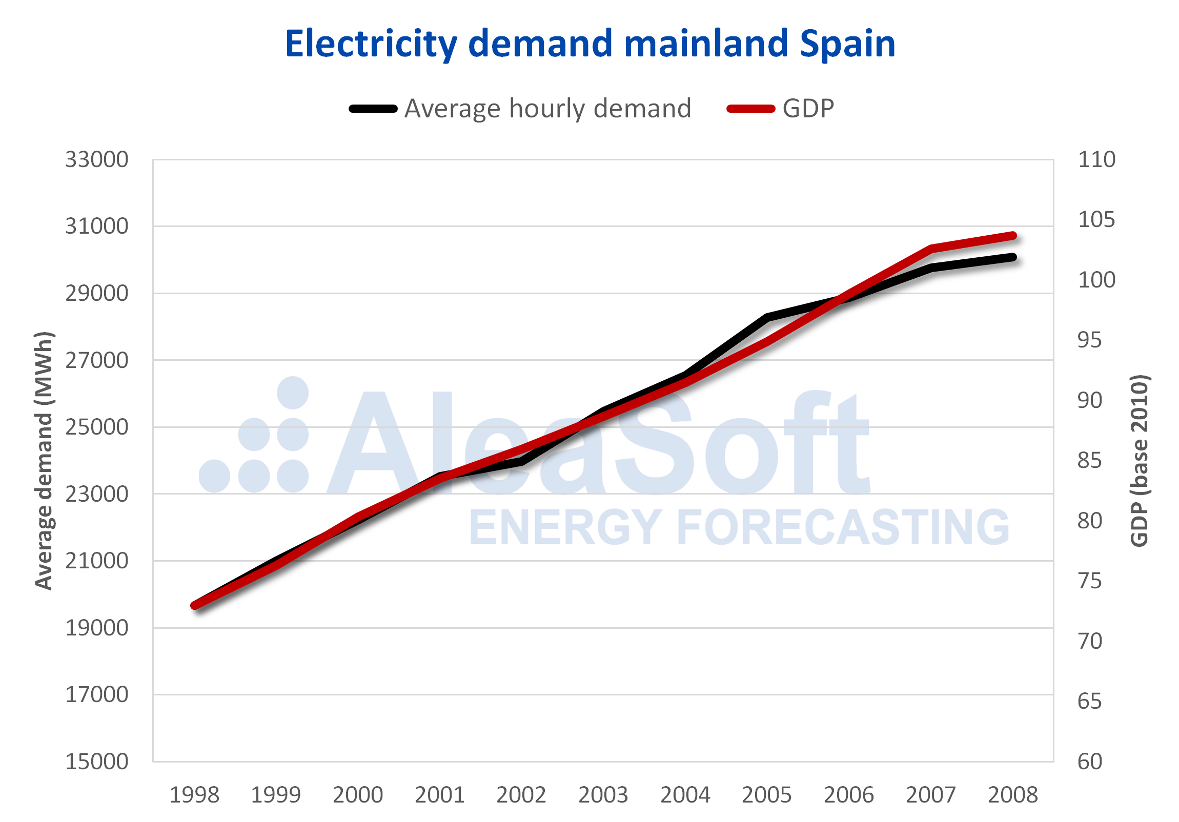 AleaSoft - Electricity demand GDP Spain 1998-2008