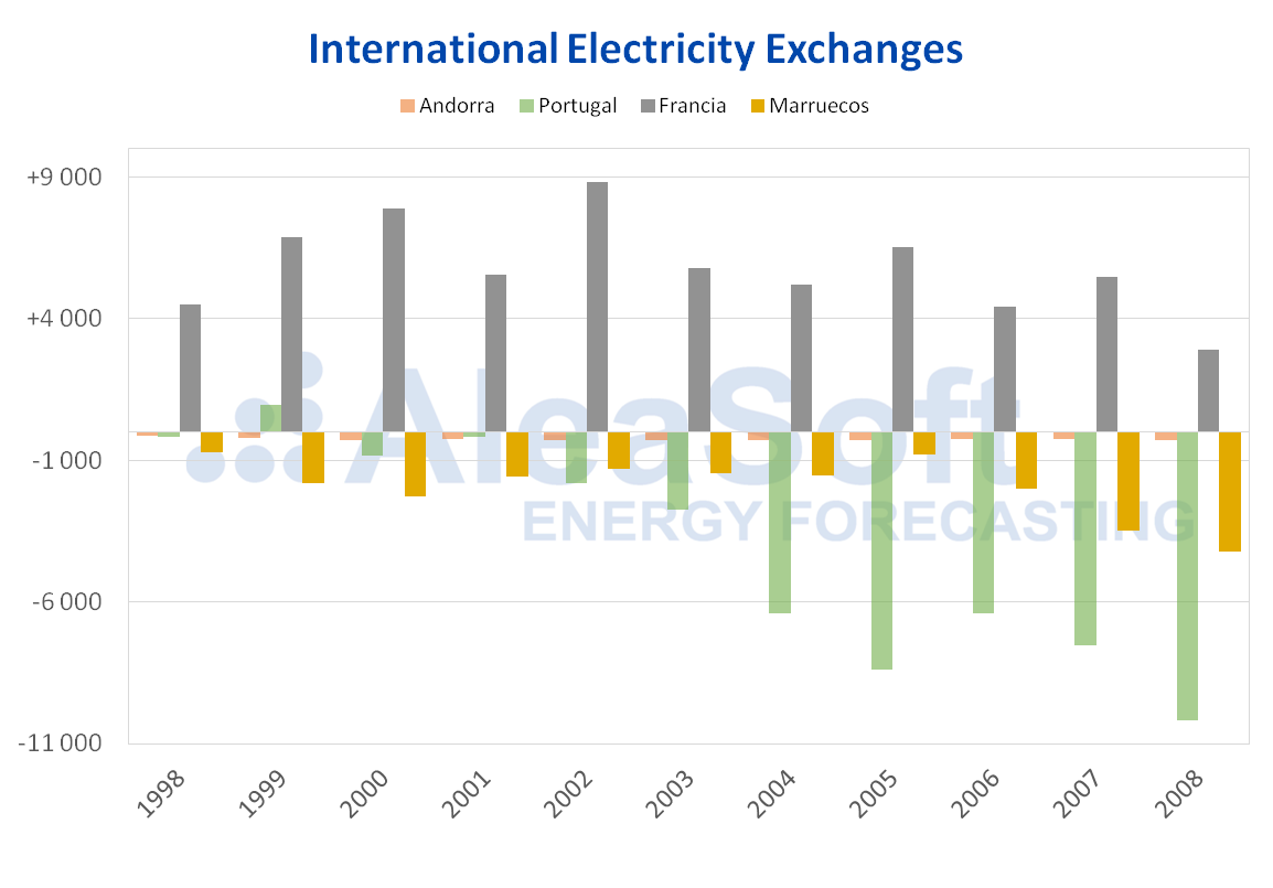 AleaSoft - Electricity exchanges per counrty 1998-2008