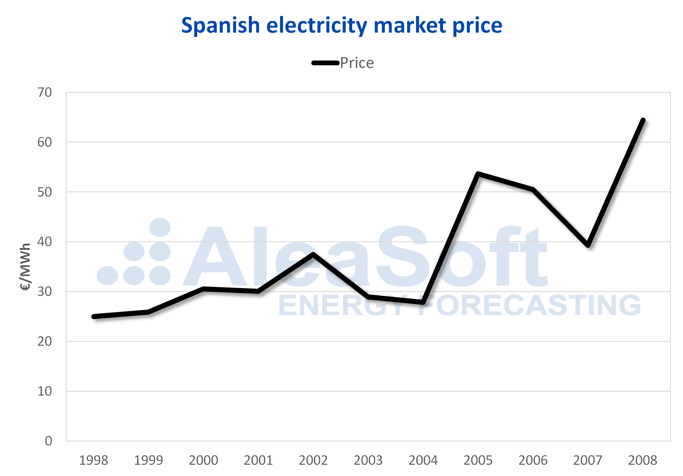 AleaSoft - Electricity market price