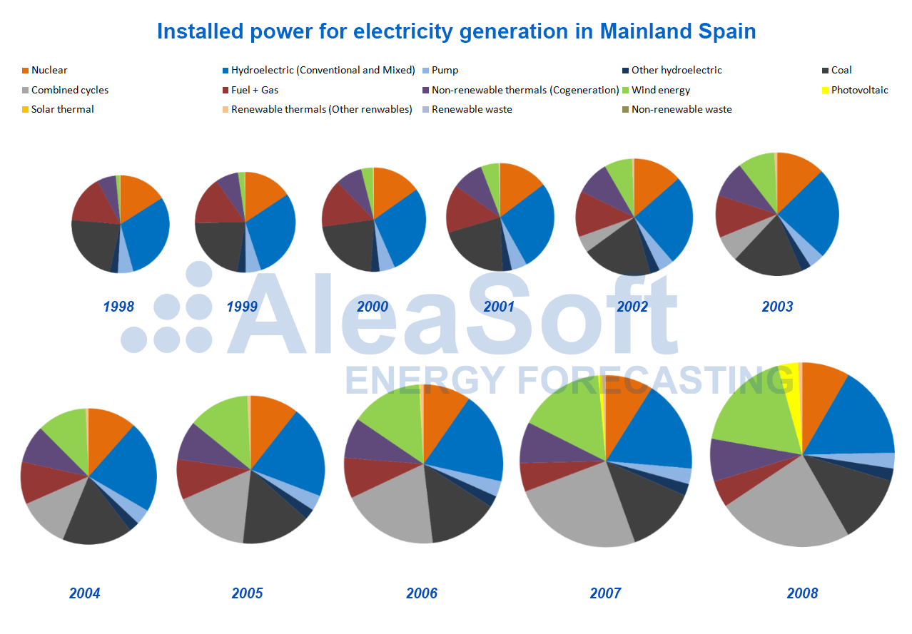 AleaSoft - Installed power electricity generation MIBEL 1998-2008