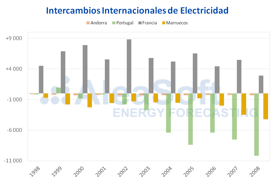 AleaSoft - Intercambios de electricidad por paises 1998-2008
