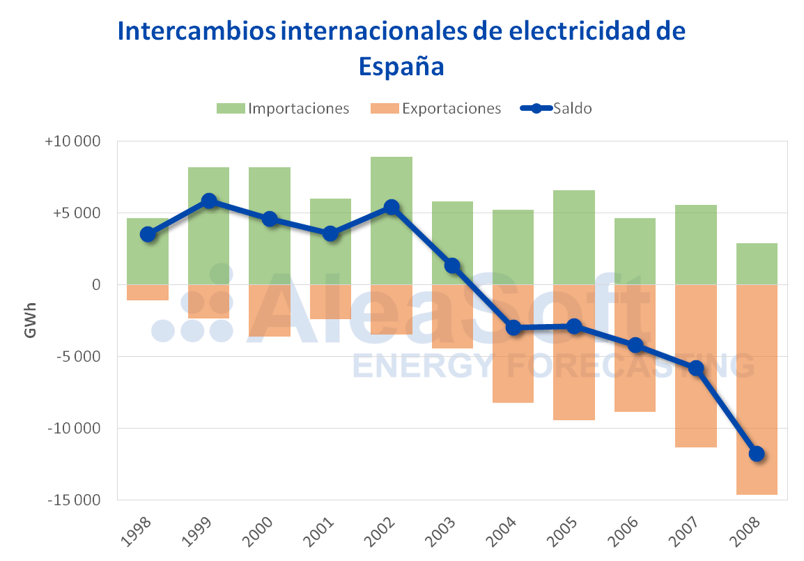 AleaSoft - Intercambios internacionales de electricidad 1998-2008