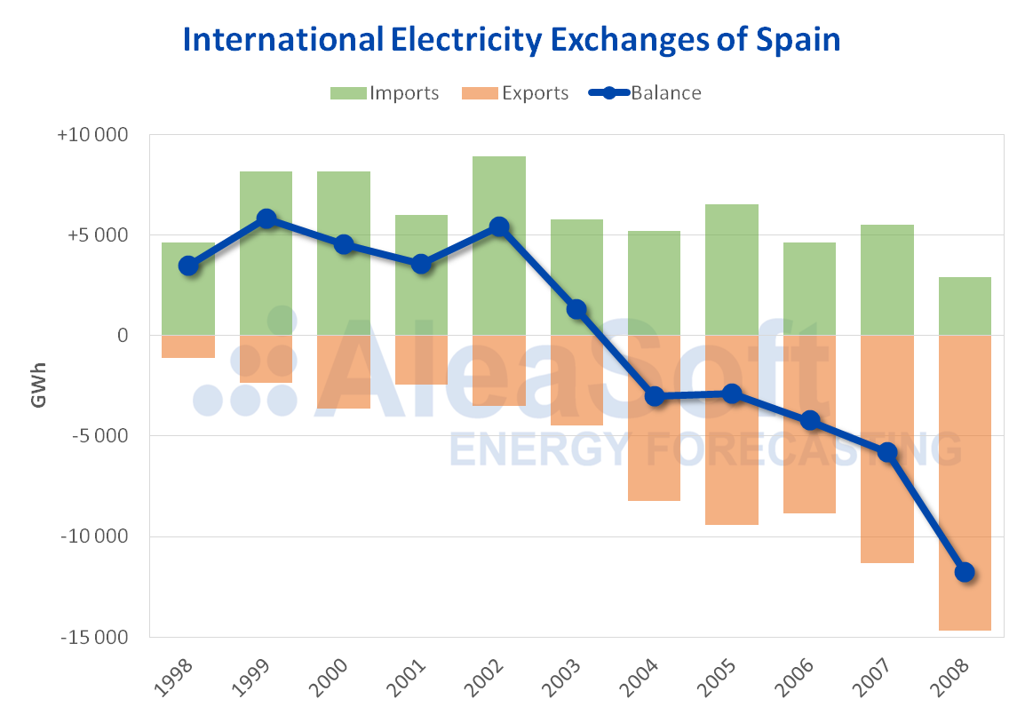 AleaSoft - International electricity exchanges 1998-2008