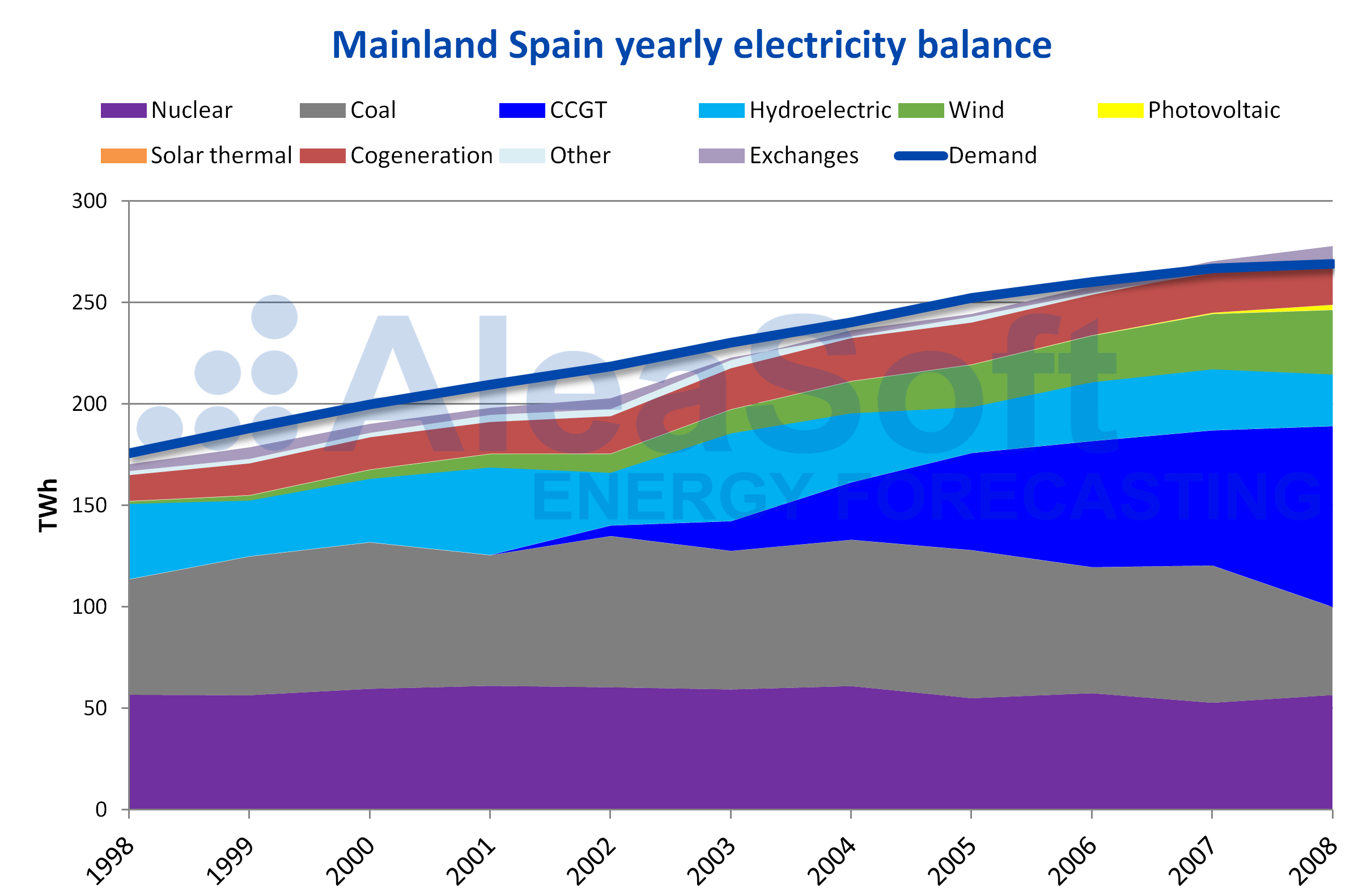 AleaSoft - Mainland Spain yearly electricity balance
