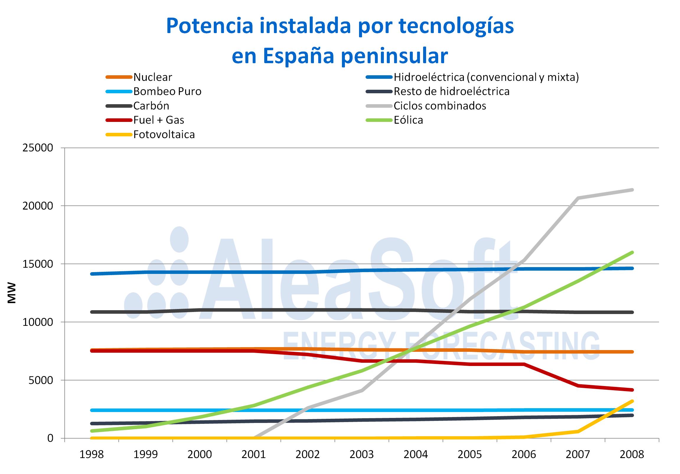 AleaSoft - Potencia instalada por tecnologia en España peninsular