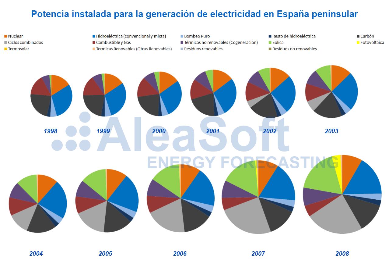 AleaSoft - Potencia instalada generacion de electricidad MIBEL 1998-2008