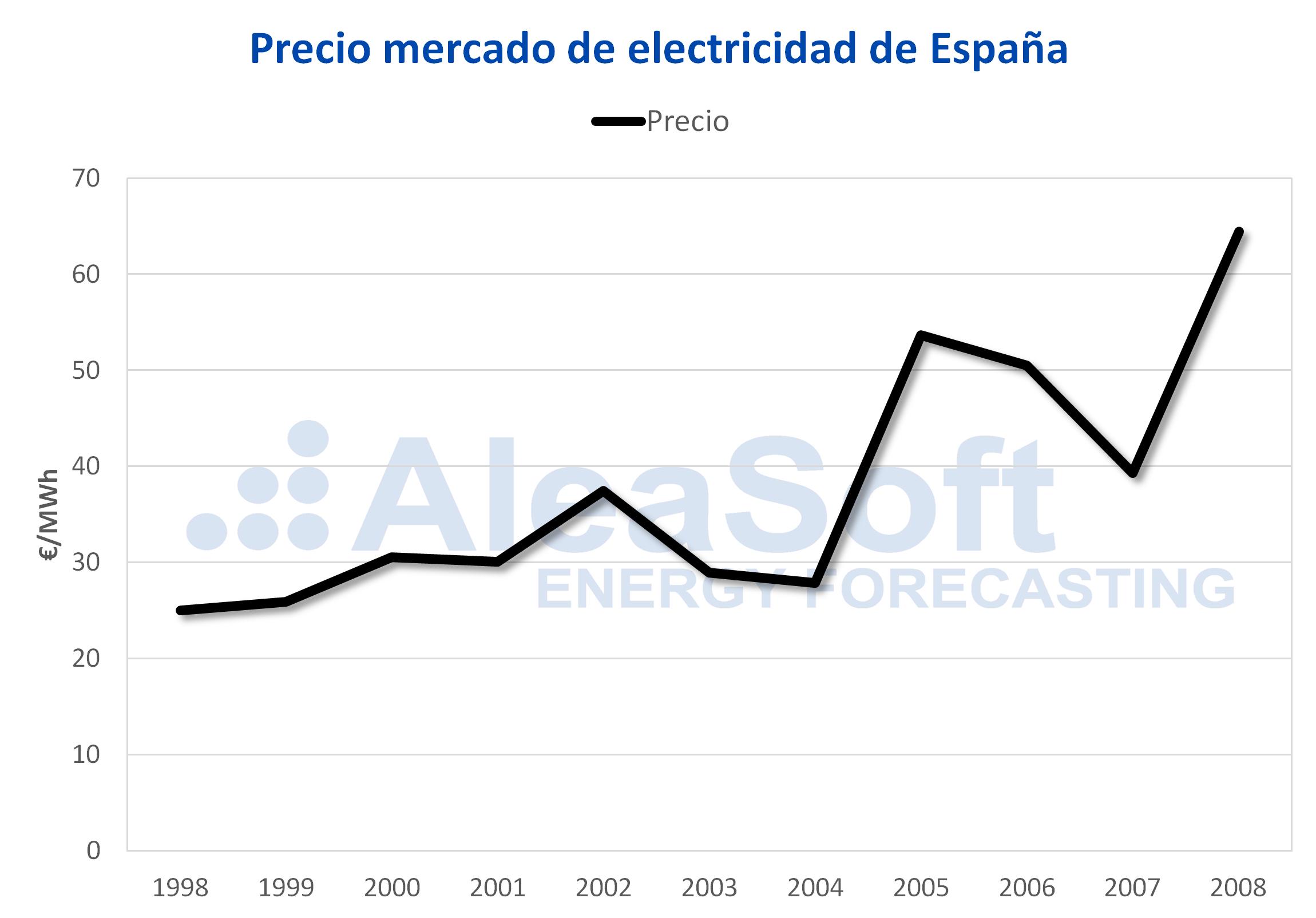 AleaSoft - Precio del mercado de electricidad en España