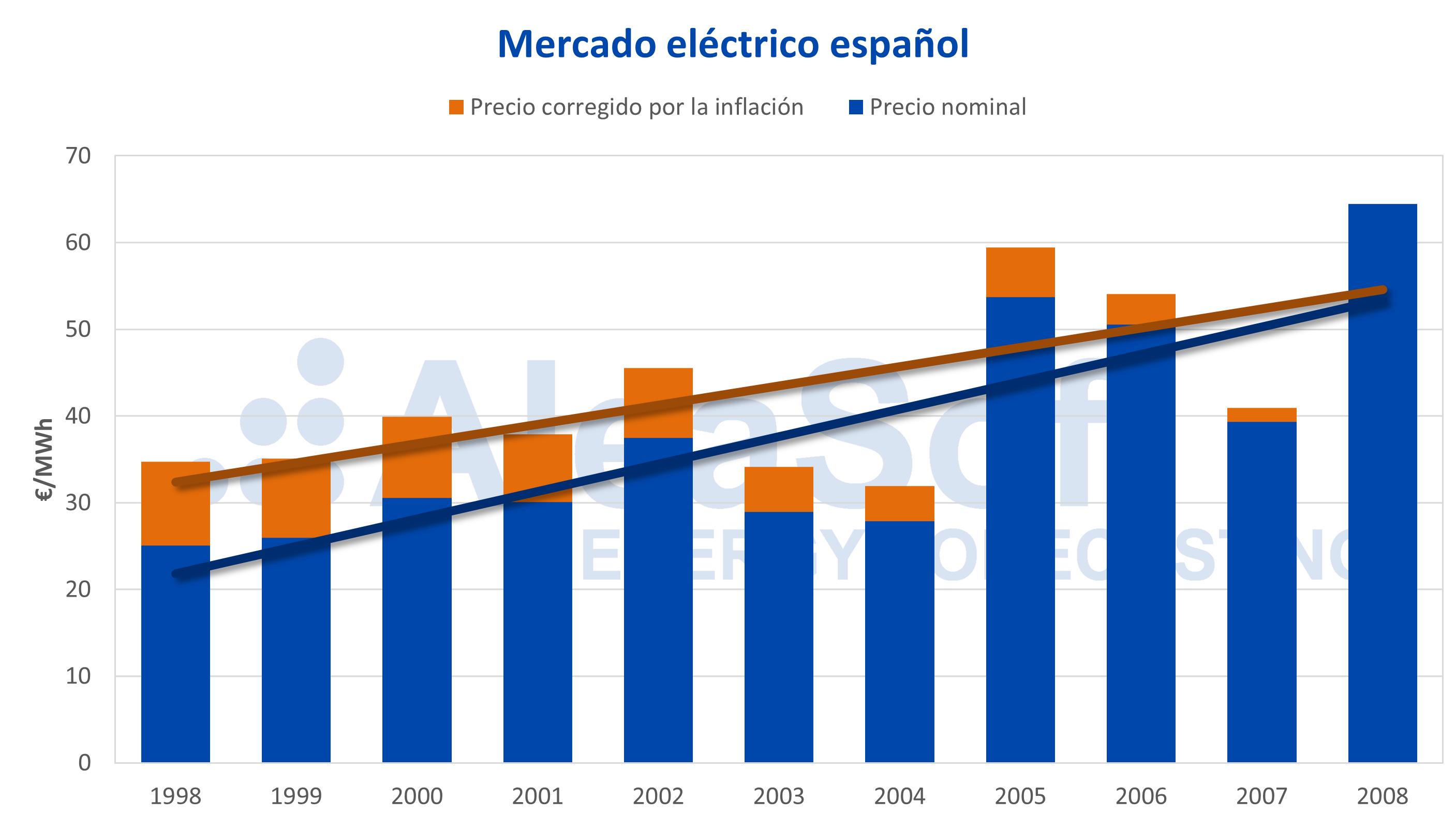 AleaSoft - Precio del mercado eléctrico español corregido inflacion IPC