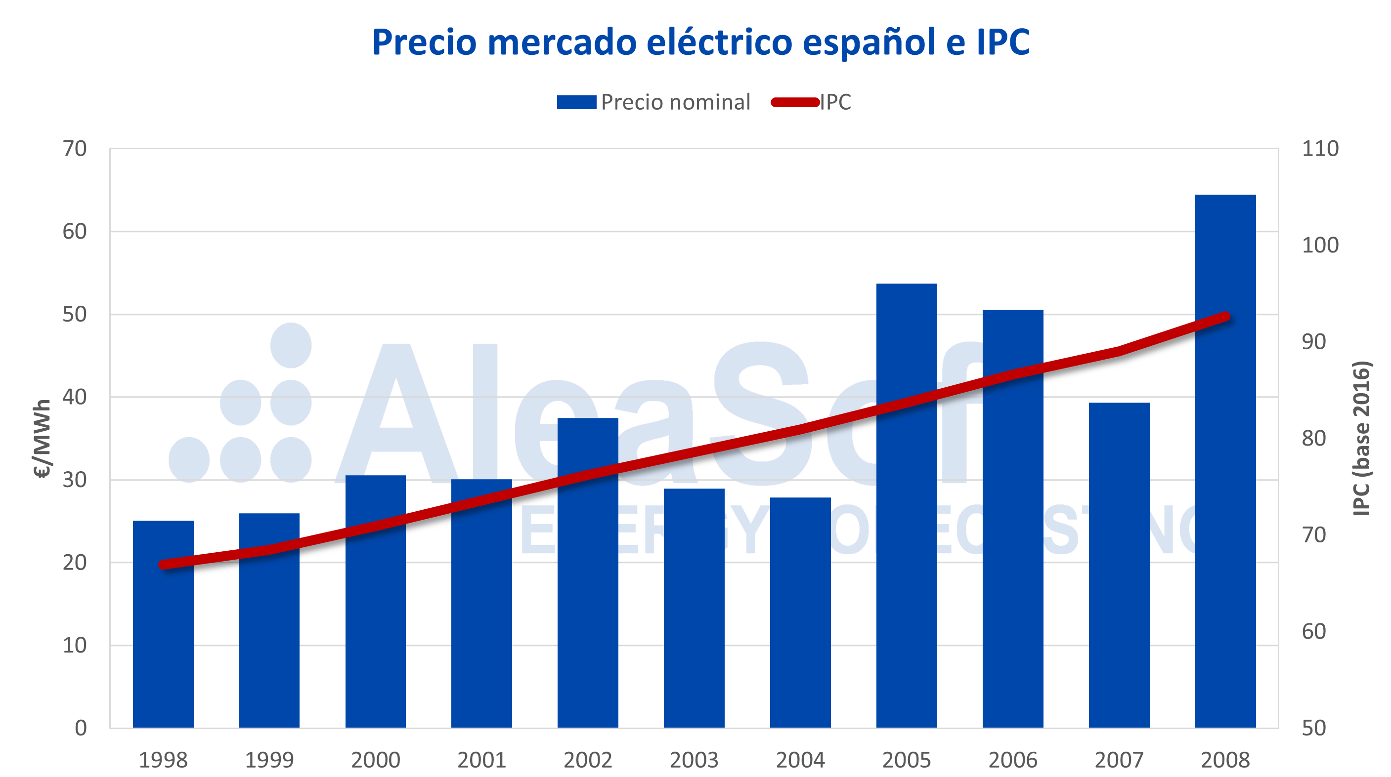 AleaSoft - Precio del mercado eléctrico español e IPC
