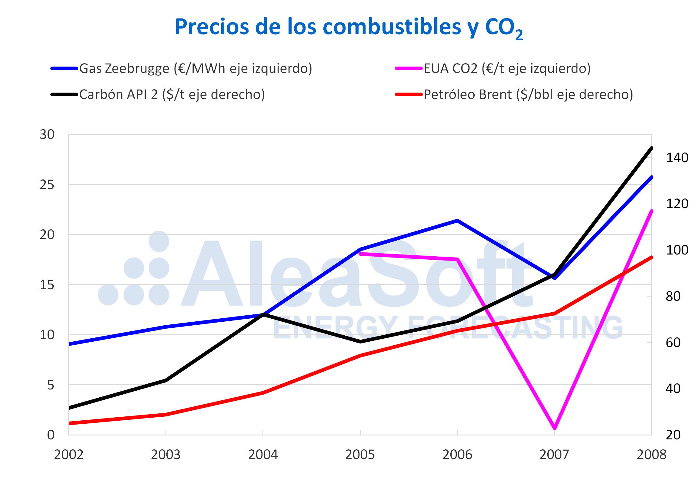 AleaSoft - Precio de combustibles y CO2