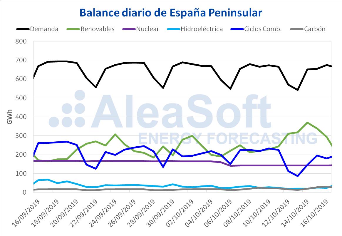 AleaSoft - Balance diario España peninsular