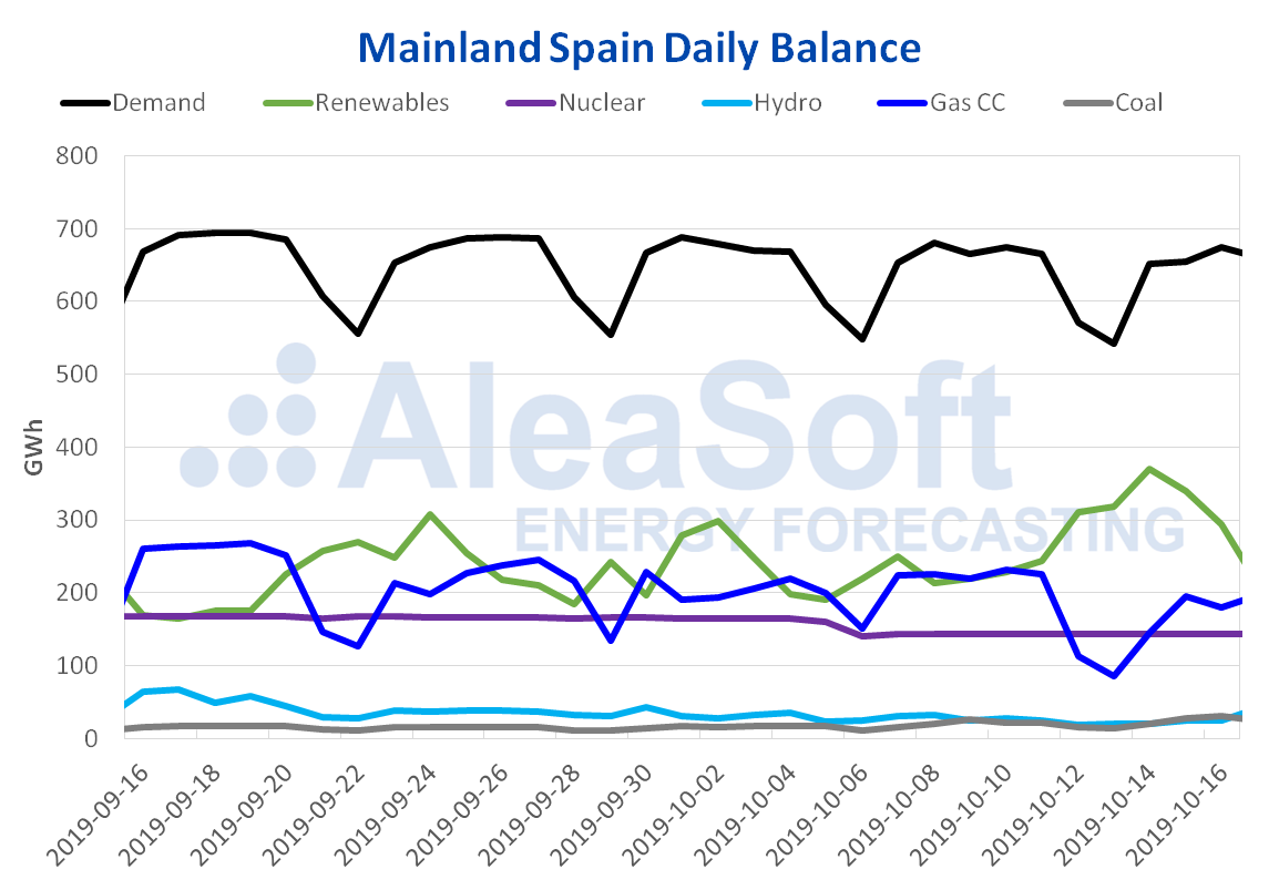 AleaSoft - Mainland Spain daily balance