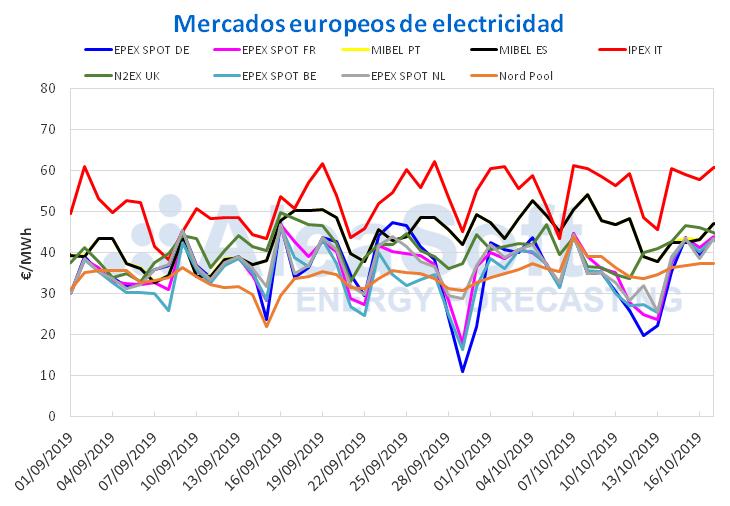 AleaSoft - Precios mercados europeos elecrticidad