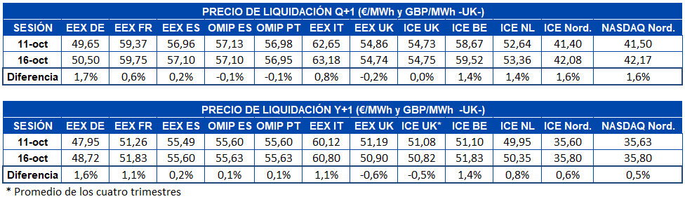 AleaSoft - Precio liquidacion mercados futuros europa q1 y1