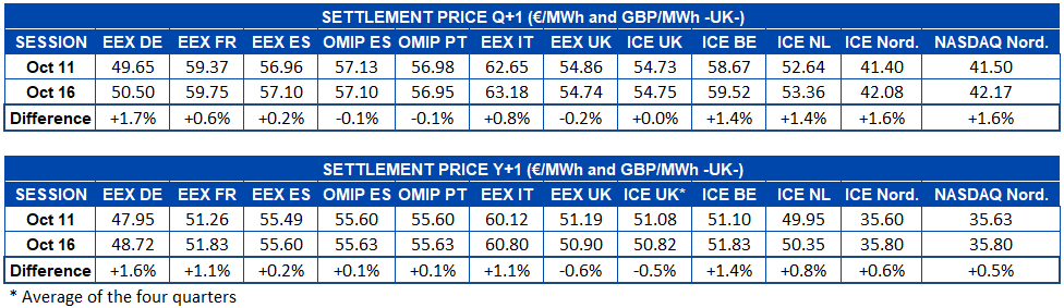 AleaSoft - Table settlement price european electricity futures markets Q1 Y1