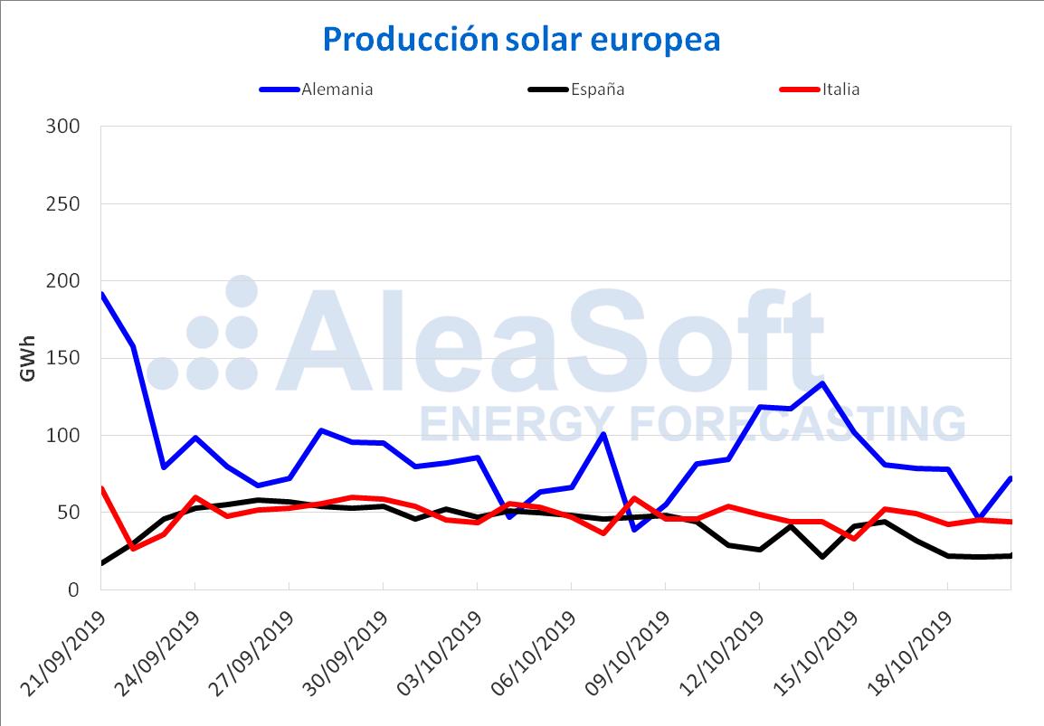 AleaSoft - Producción solar europea