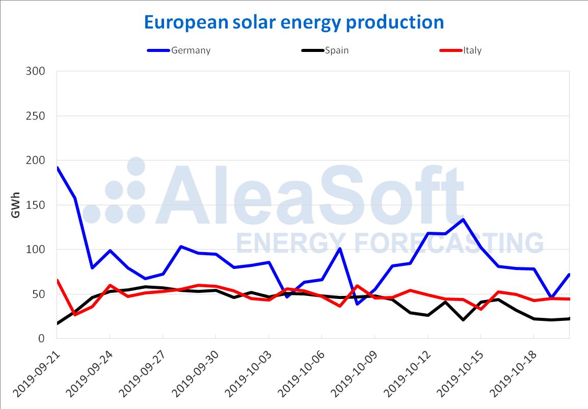 AleaSoft - European solar energy production