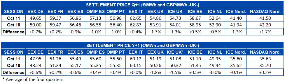 AleaSoft - Table settlement price European electricity futures markets Q1 Y1
