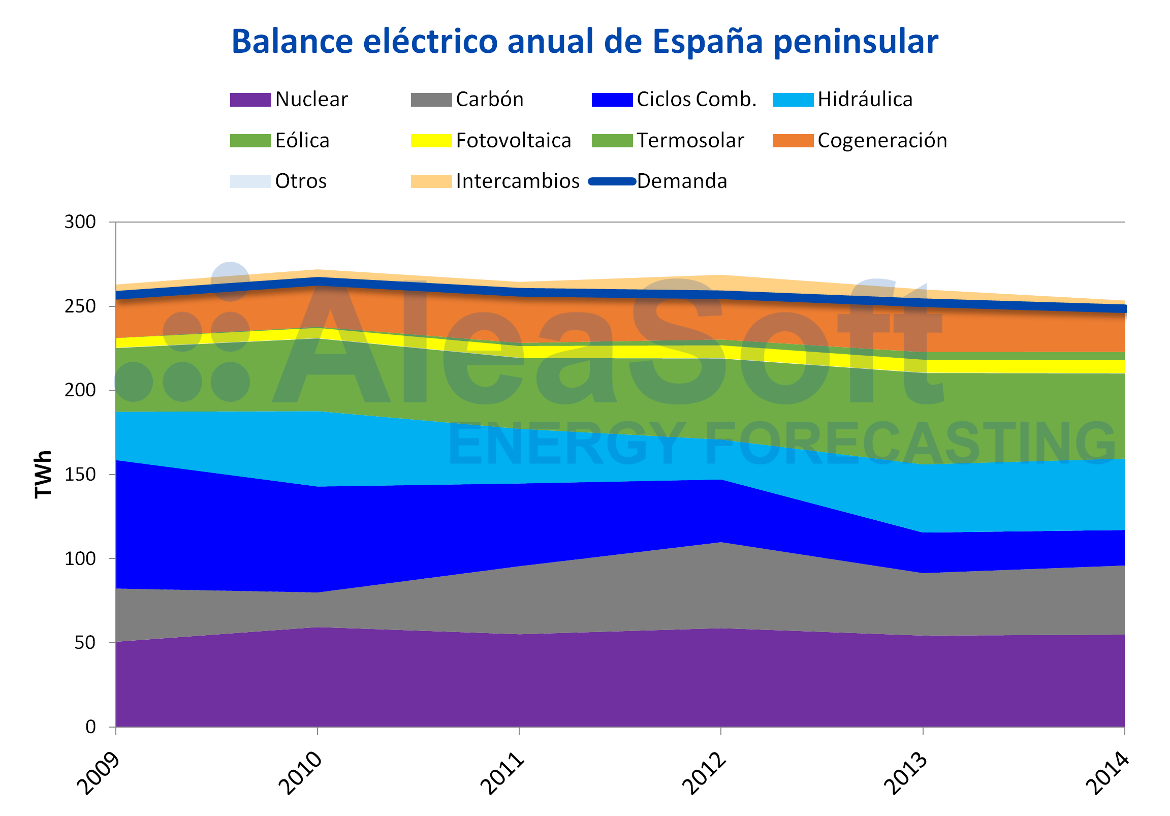 AleaSoft - Balance eléctrico anual España peninsular