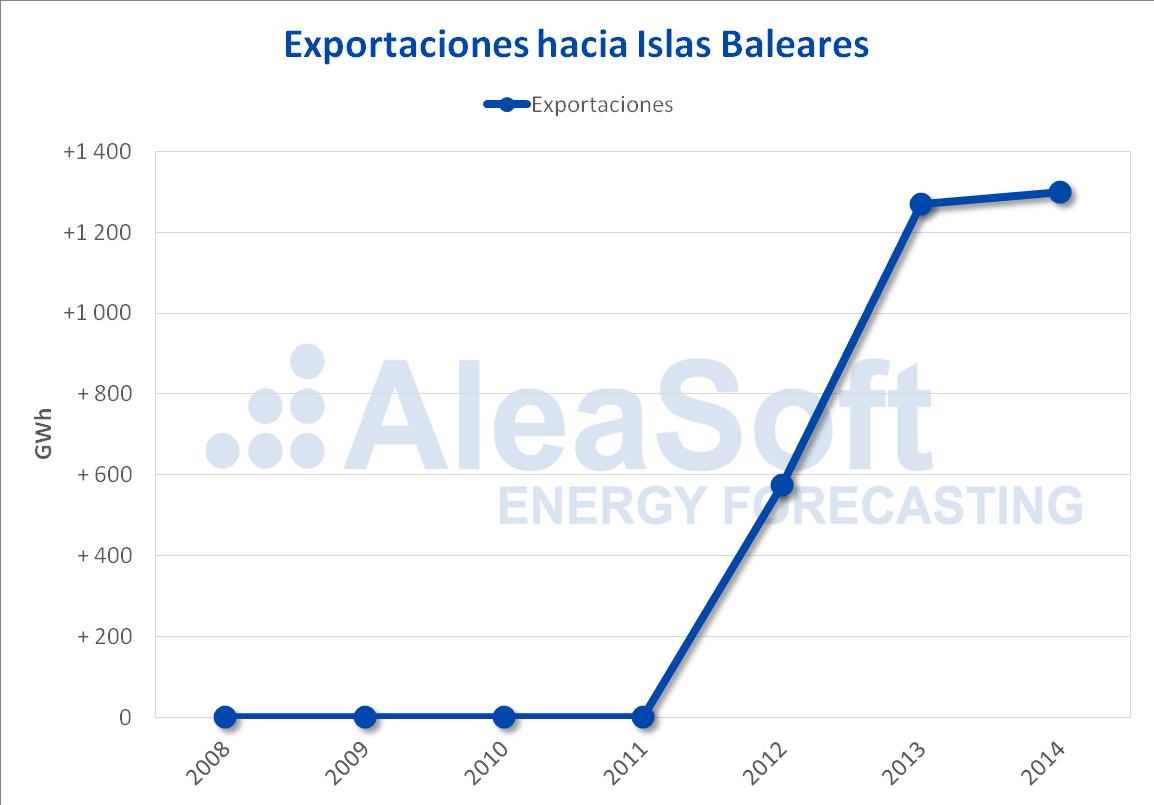 AleaSoft - Exportaciones a Islas Baleares 2009-2014