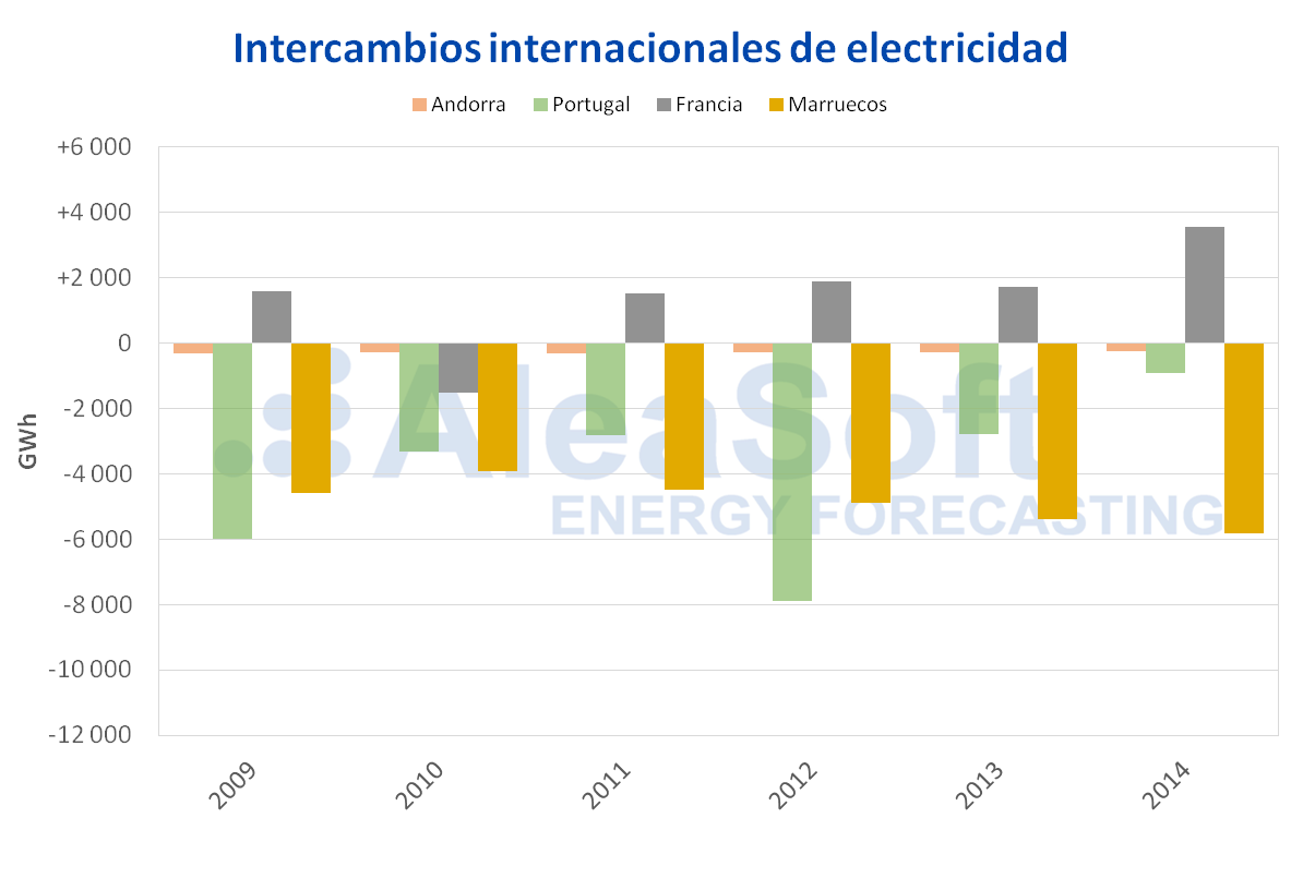 AleaSoft - Intercambios electricidad por paises 2009-2014