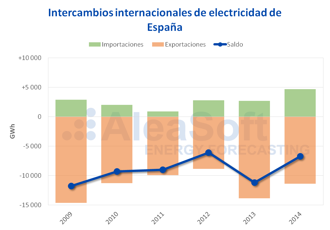 AleaSoft - Intercambios internacionales electricidad 2009-2014