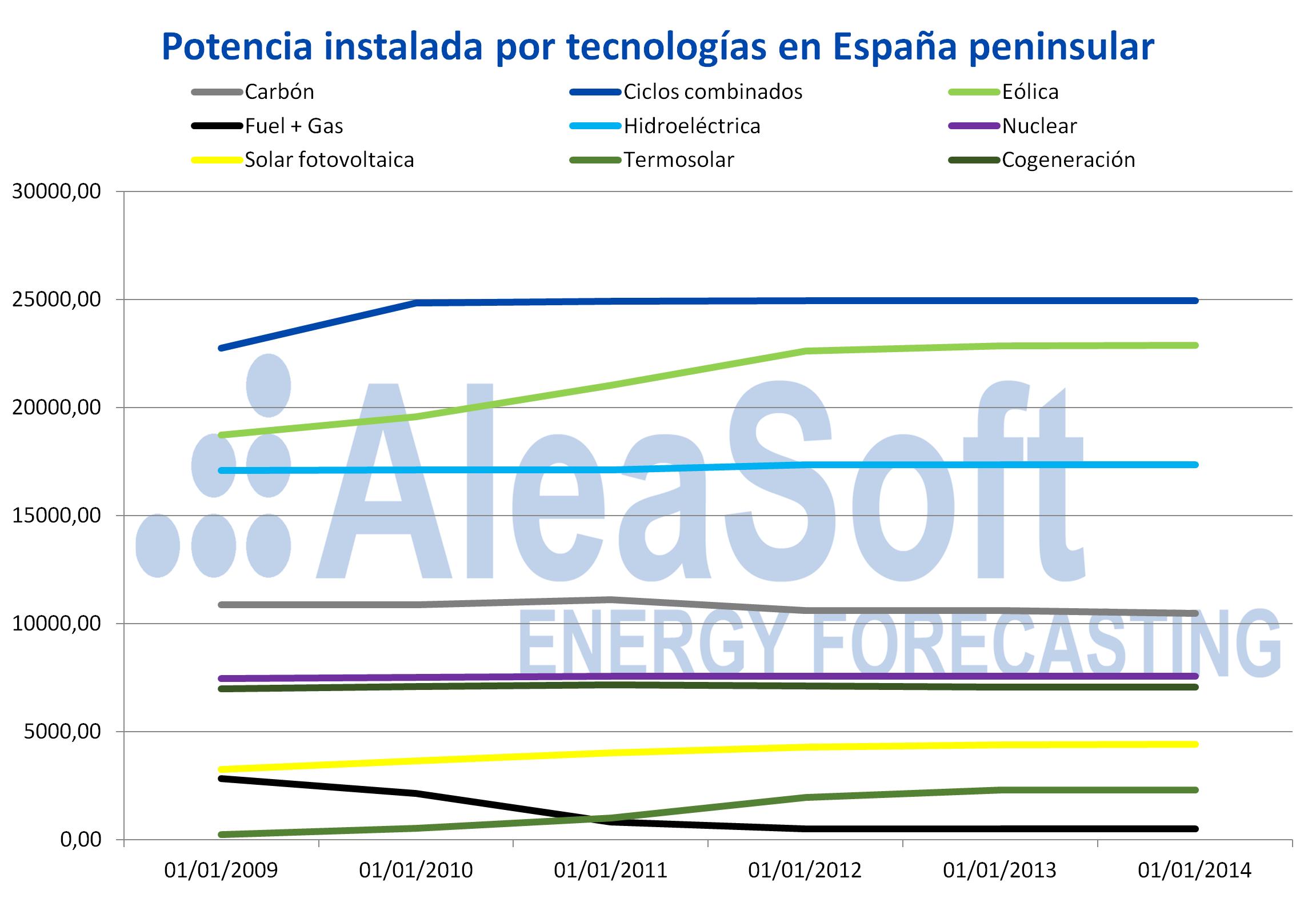AleaSoft - Potencia instalada por tecnologías España peninsular