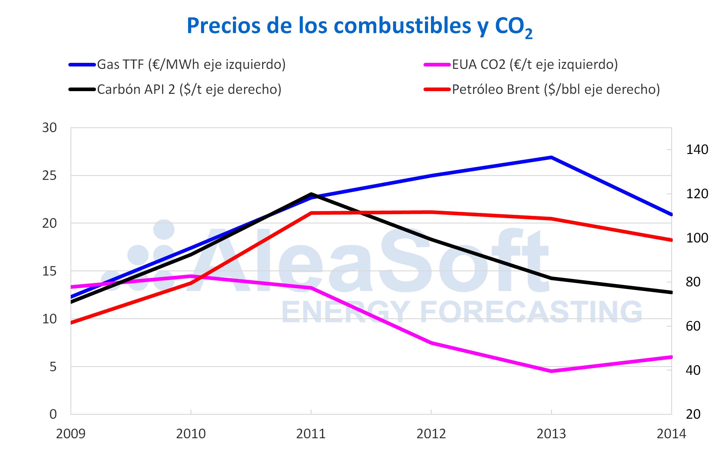AleaSoft - Precios gas carbon brent co2 2009-2014