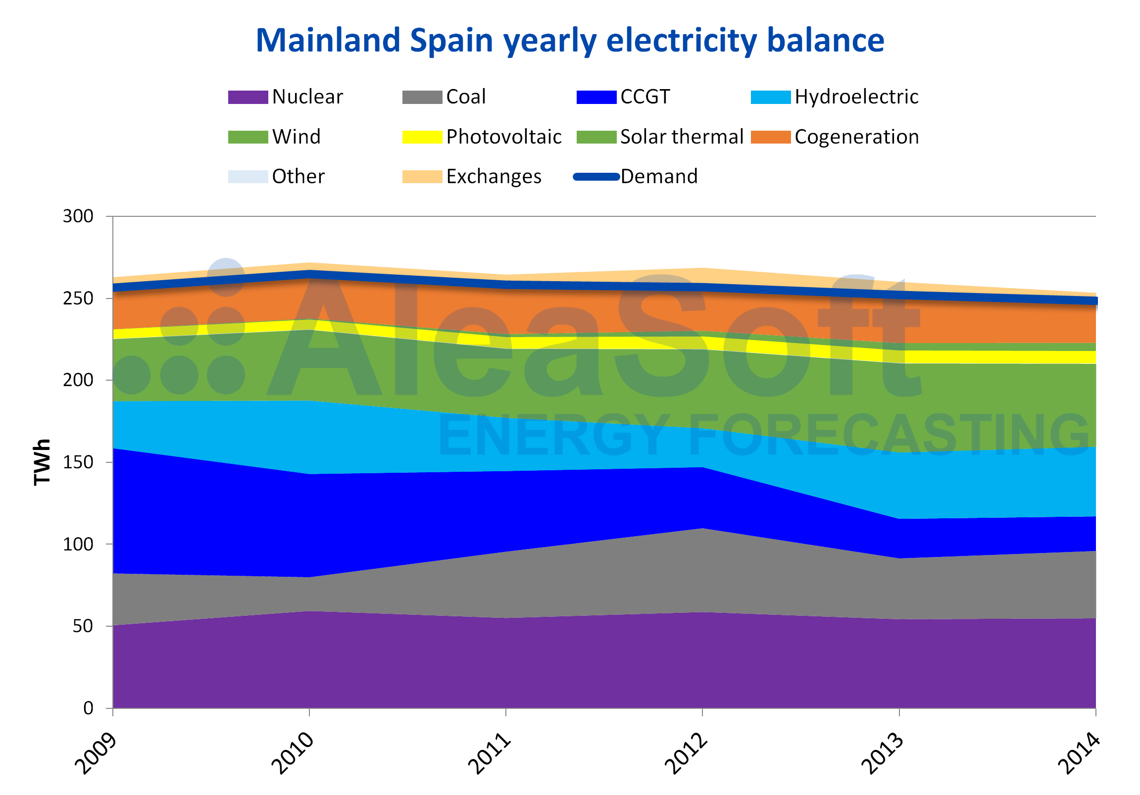 AleaSoft - Electricity balance Spain 2009-2014