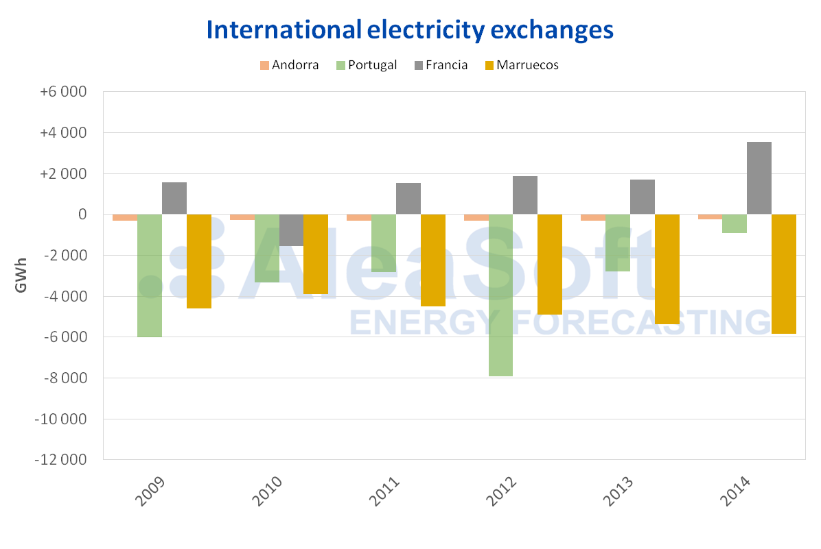 AleaSoft - International electricity exchanges per country