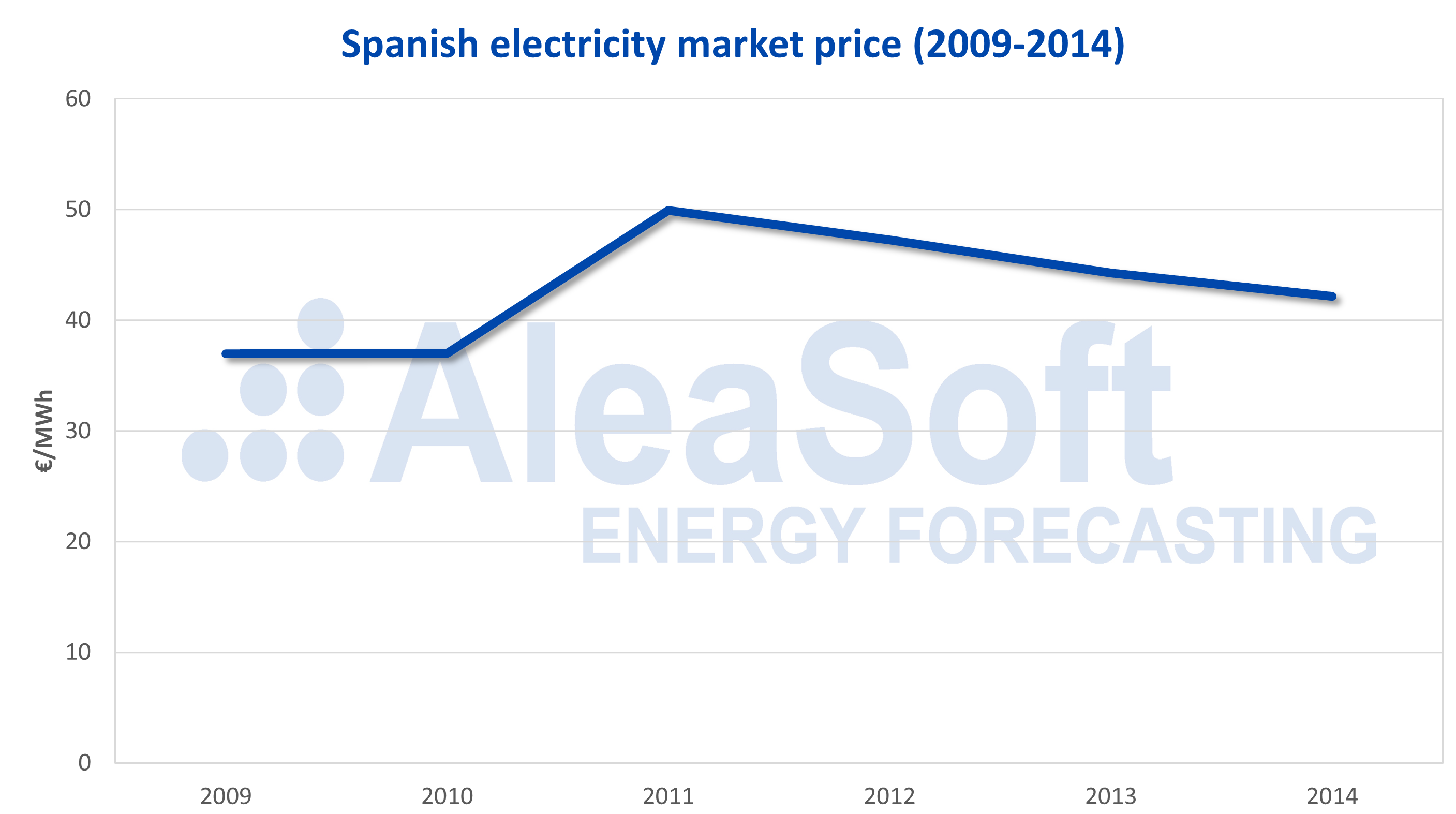 AleaSoft - Spanish electricity market price