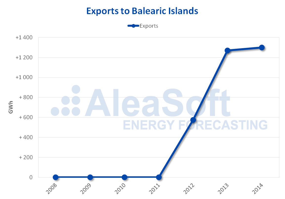 AleaSoft - Exports to Balearic islands