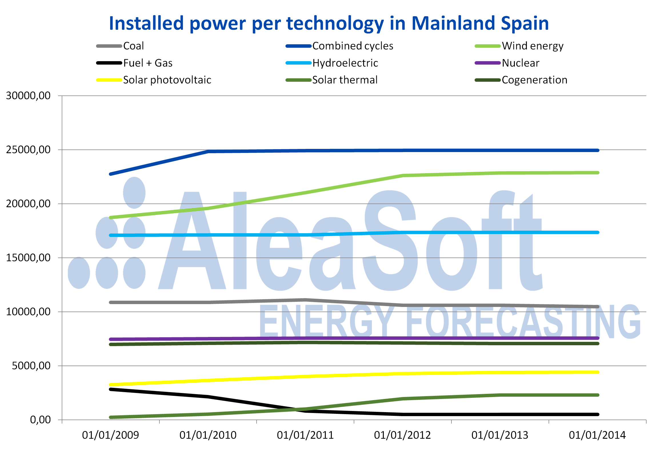 AleaSoft - Installed power per technology mainland Spain