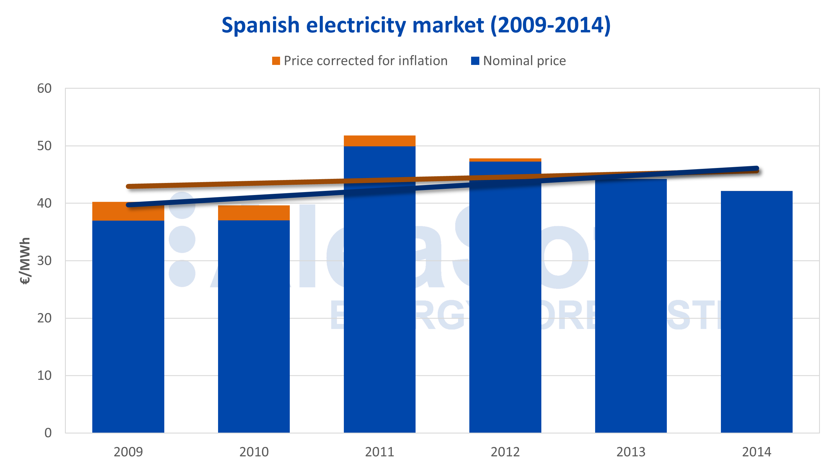 AleaSoft - Spanish electricity market price corrected inflation CPI