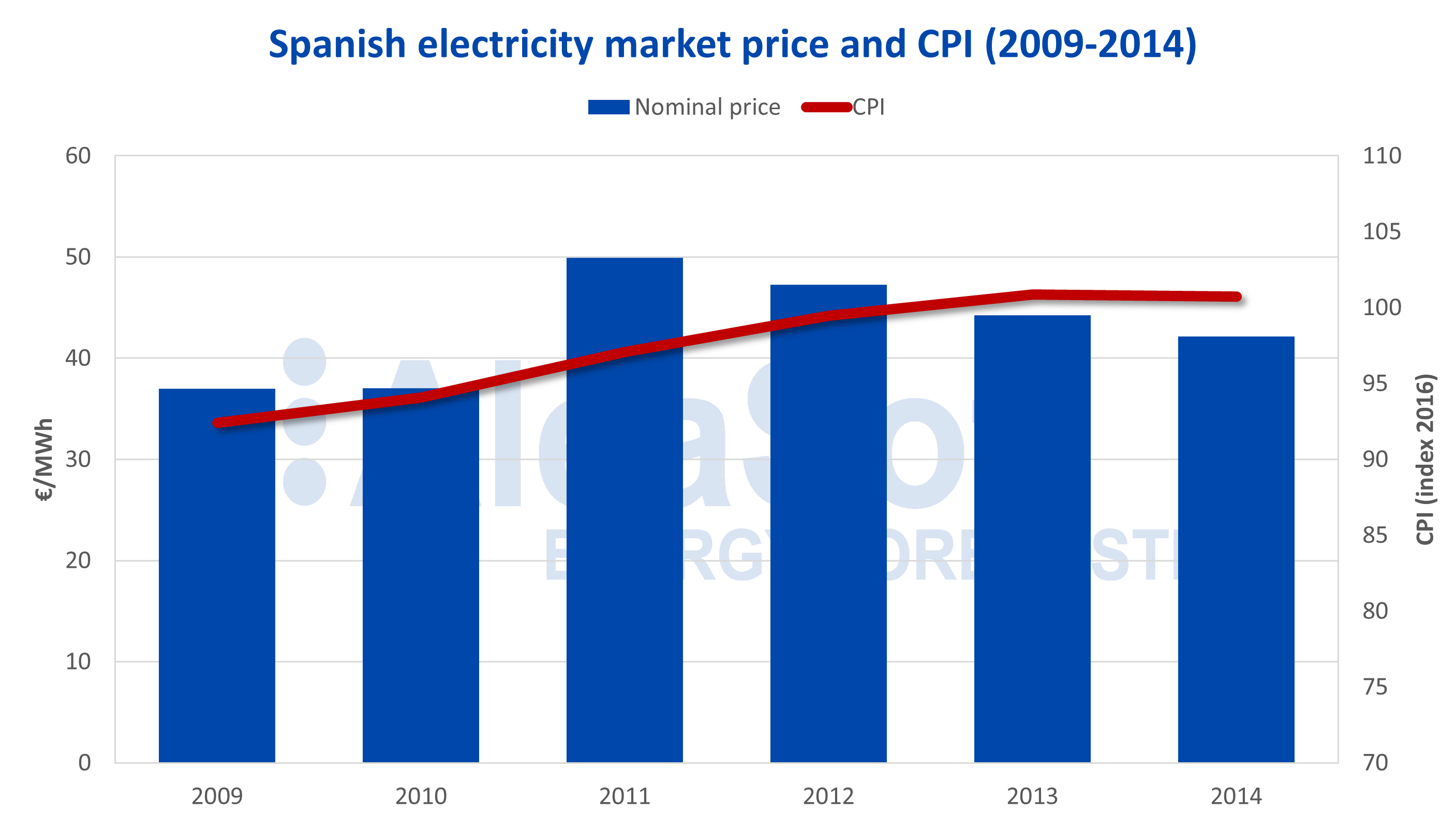AleaSoft - Spanish electricity market price CPI
