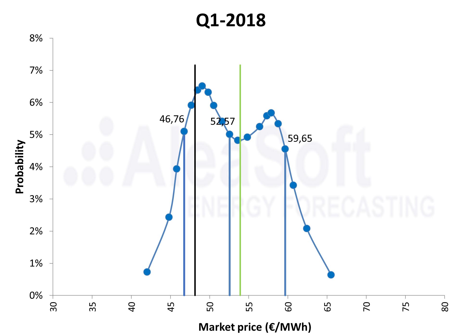 AleaSoft - Distribución probabilidad previsión precios mercado electricidad España Q1 2018