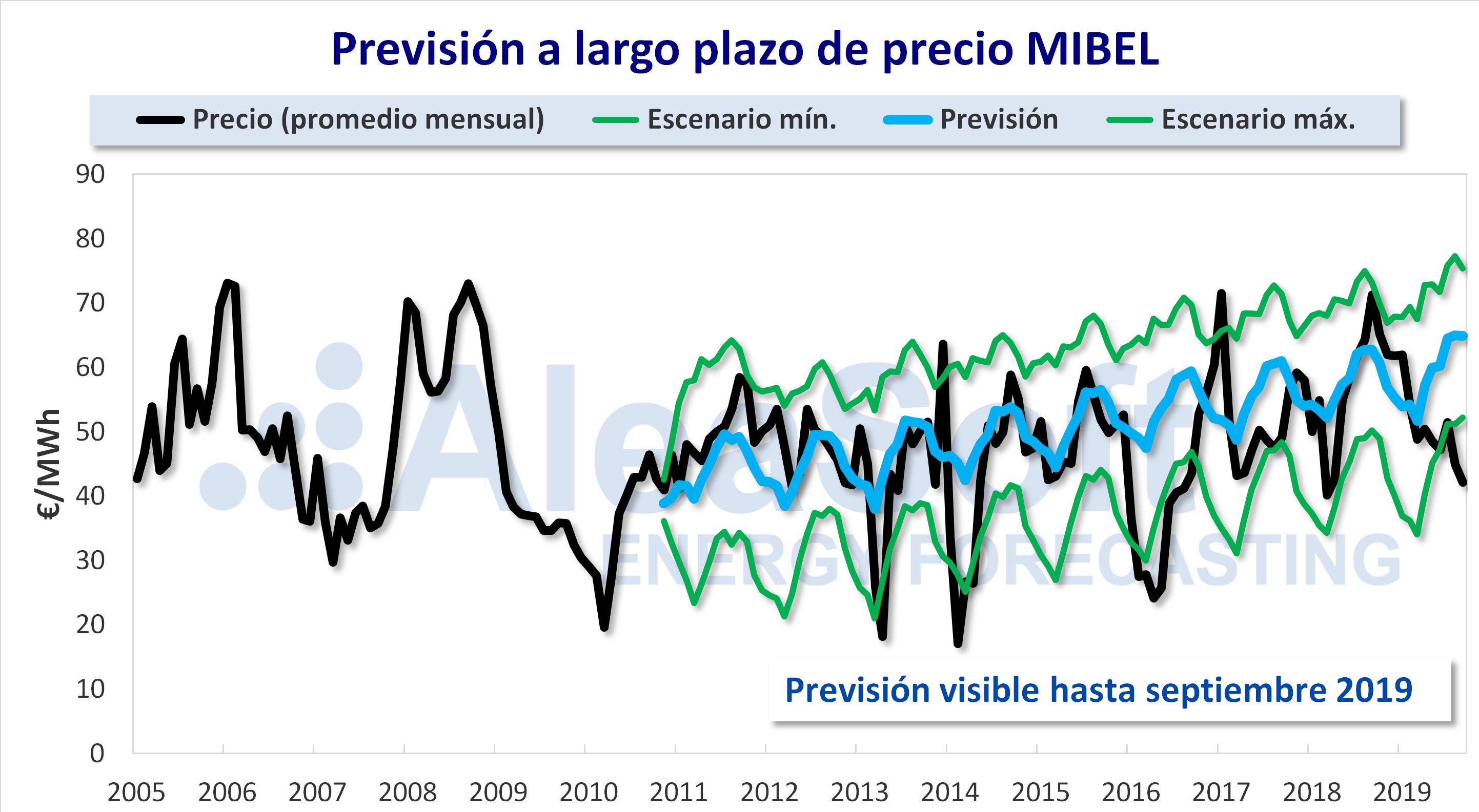 AleaSoft - Prevision precio largo plazo MIBEL