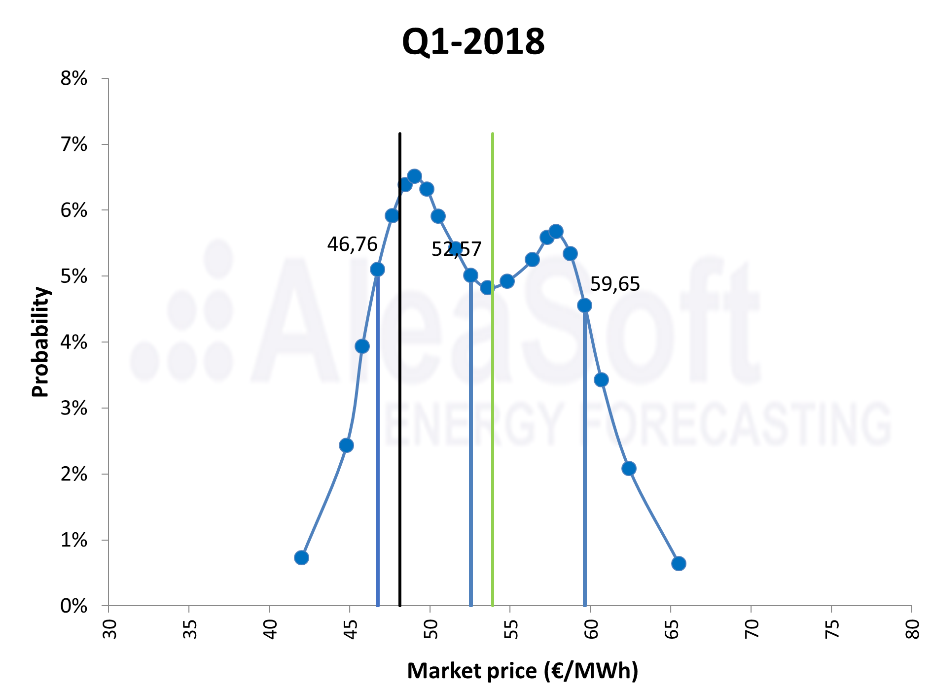 AleaSoft - Probability distribution forecast electricity market price Q1 2018
