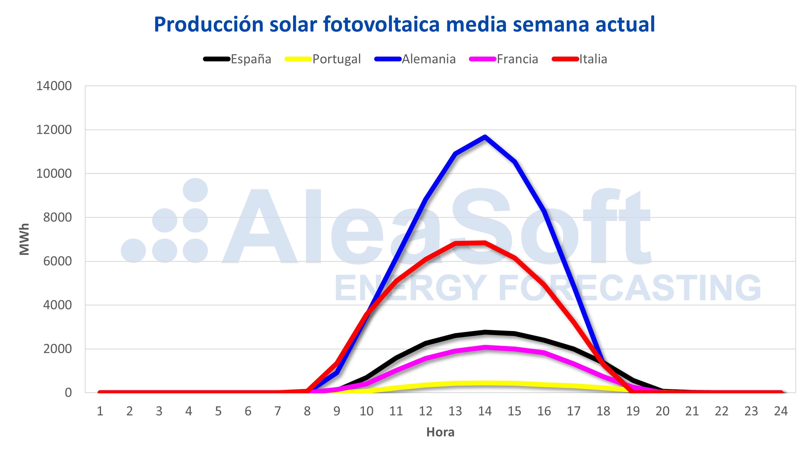 AleaSoft - Producción solar fotovoltaica Europa