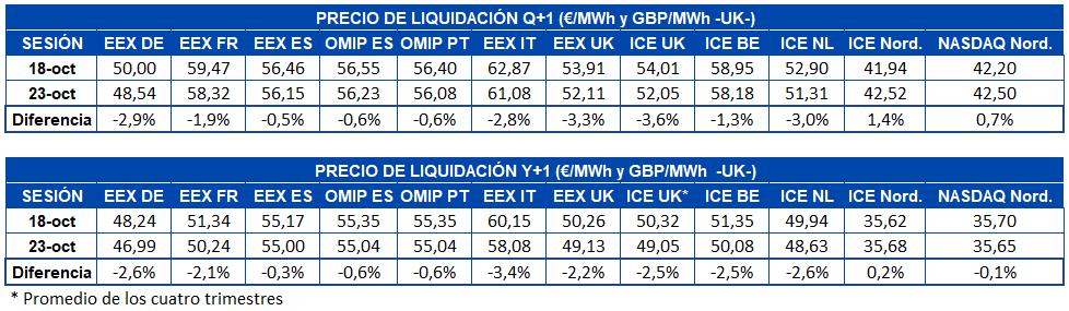 AleaSoft - Tabla precio liquidación mercados futuros electricidad europa q1 y1