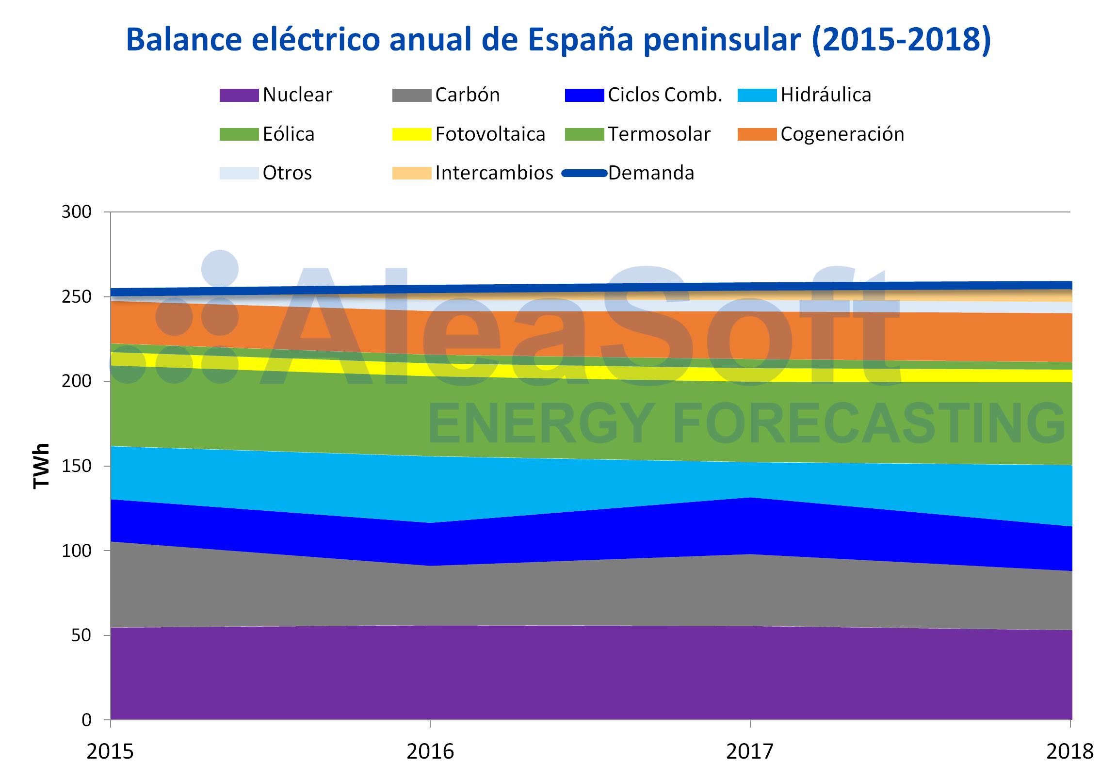AleaSoft - Balance anual electricidad España demanda producción 2015-2018