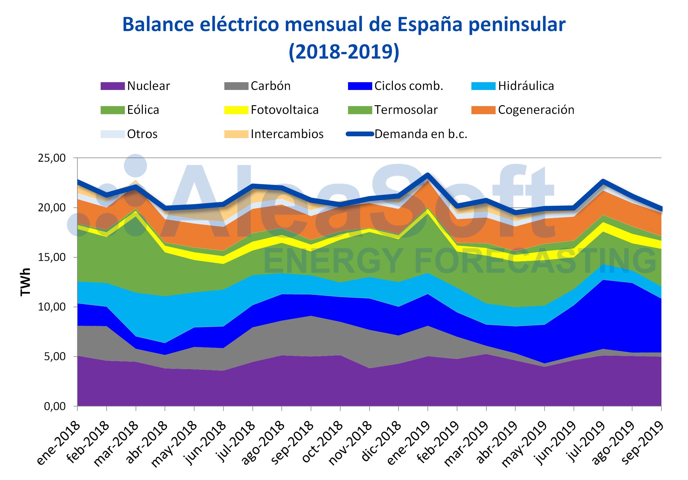 AleaSoft - Balance mensual electricidad España demanda producción 2018-2019