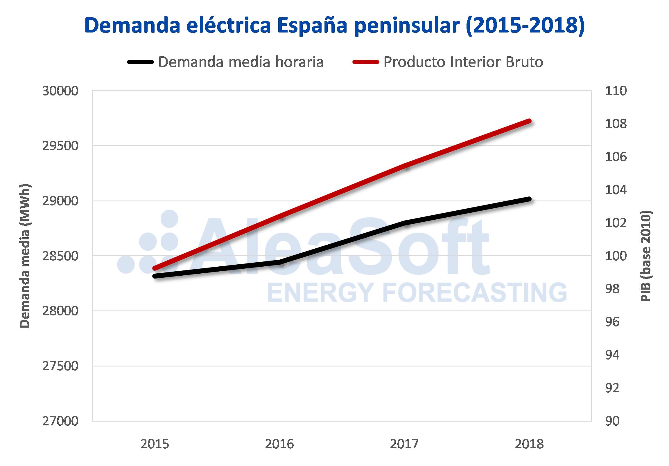 AleaSoft - Demanda electricidad PIB España 2015-2018