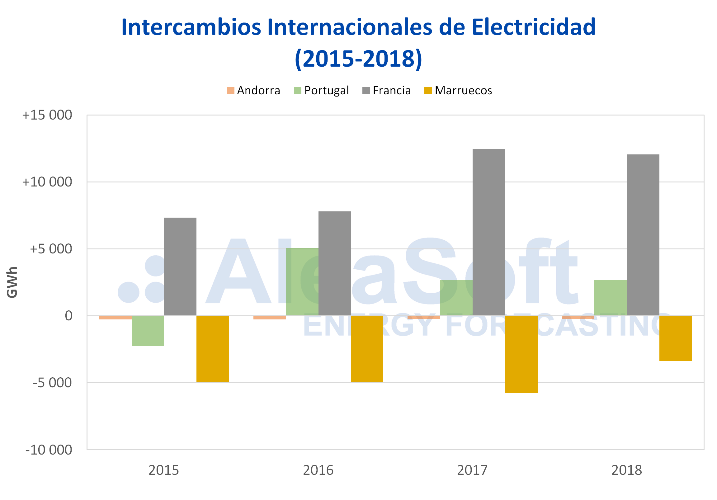 AleaSoft - Intercambios de electricidad por países 2015-2018