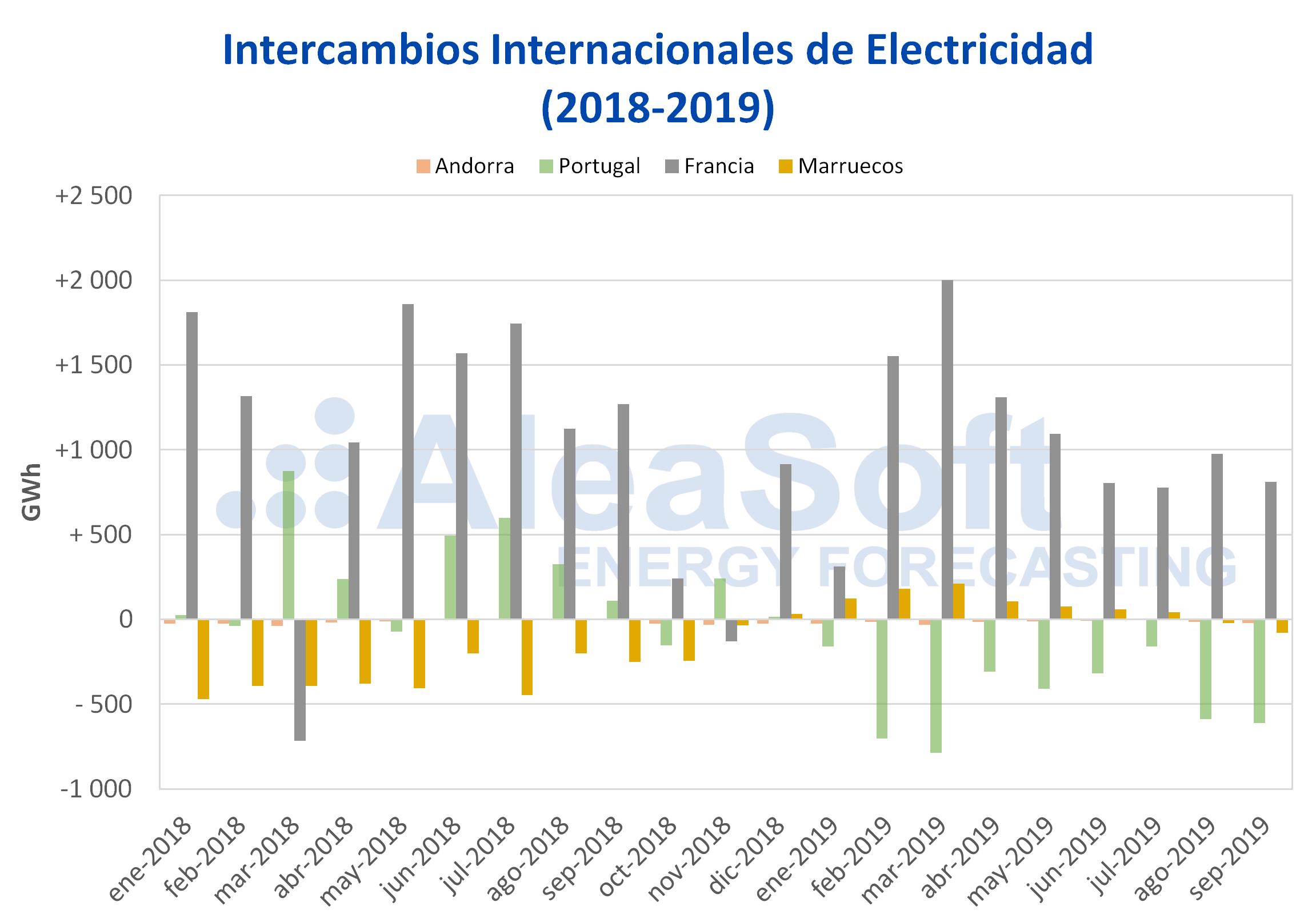 AleaSoft - Intercambios de electricidad por países 2018-2019