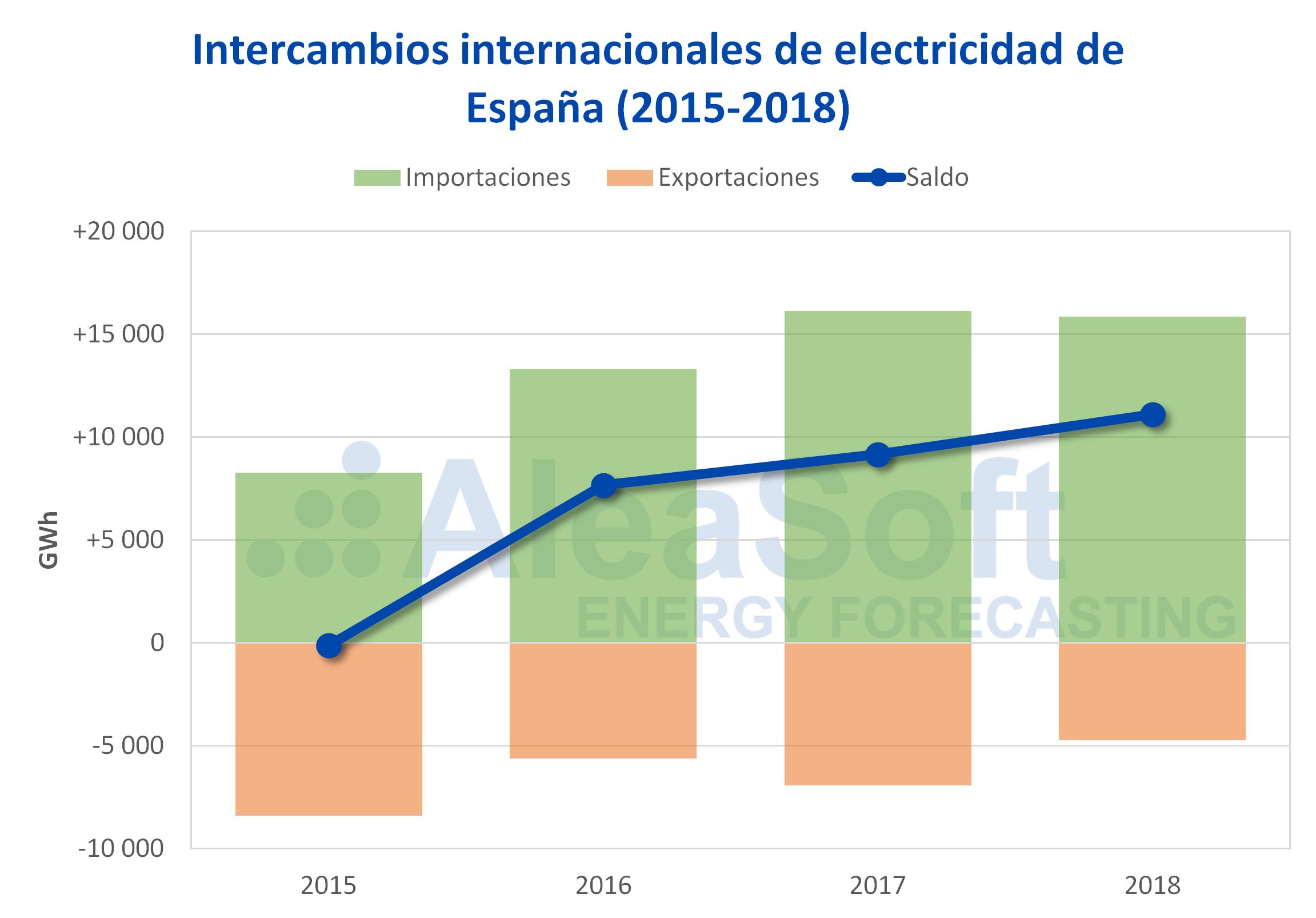 AleaSoft - Intercambios internacionales de electricidad 2015-2018