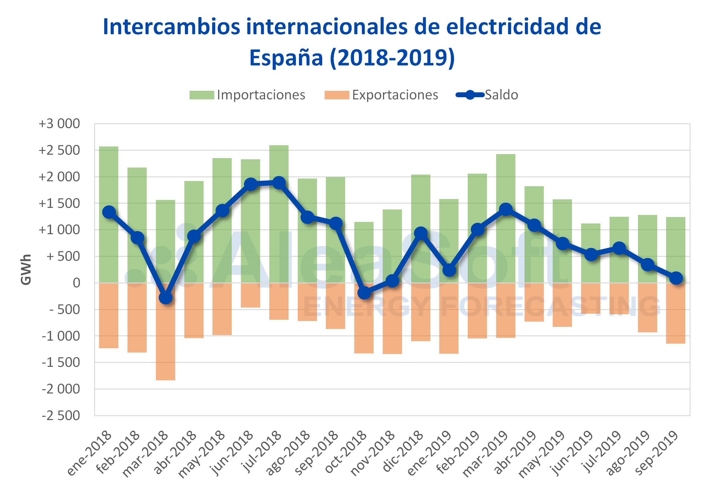 AleaSoft - Intercambios internacionales de electricidad 2018-2019