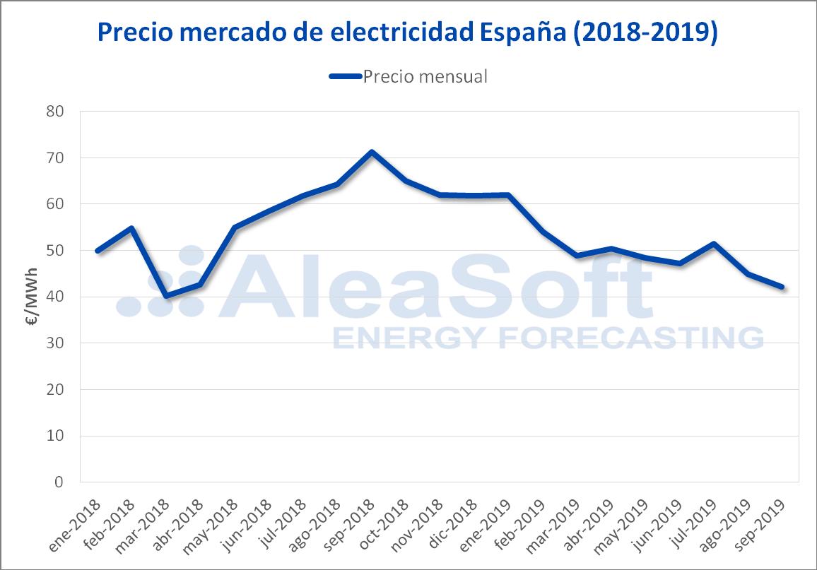 AleaSoft - Precio mensual mercado electricidad España 2018-2019