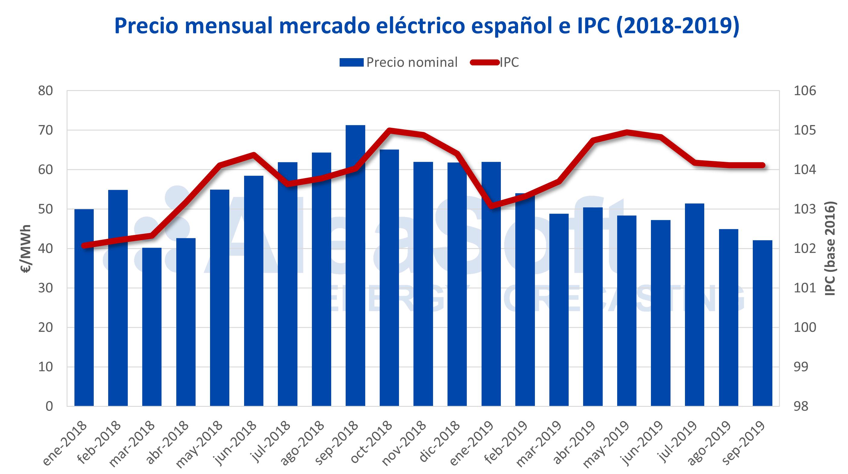 AleaSoft - Precio mensual mercado eléctrico español IPC 2018-2019