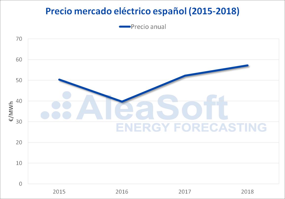 AleaSoft - Precio mercado electricidad España 2015-2018